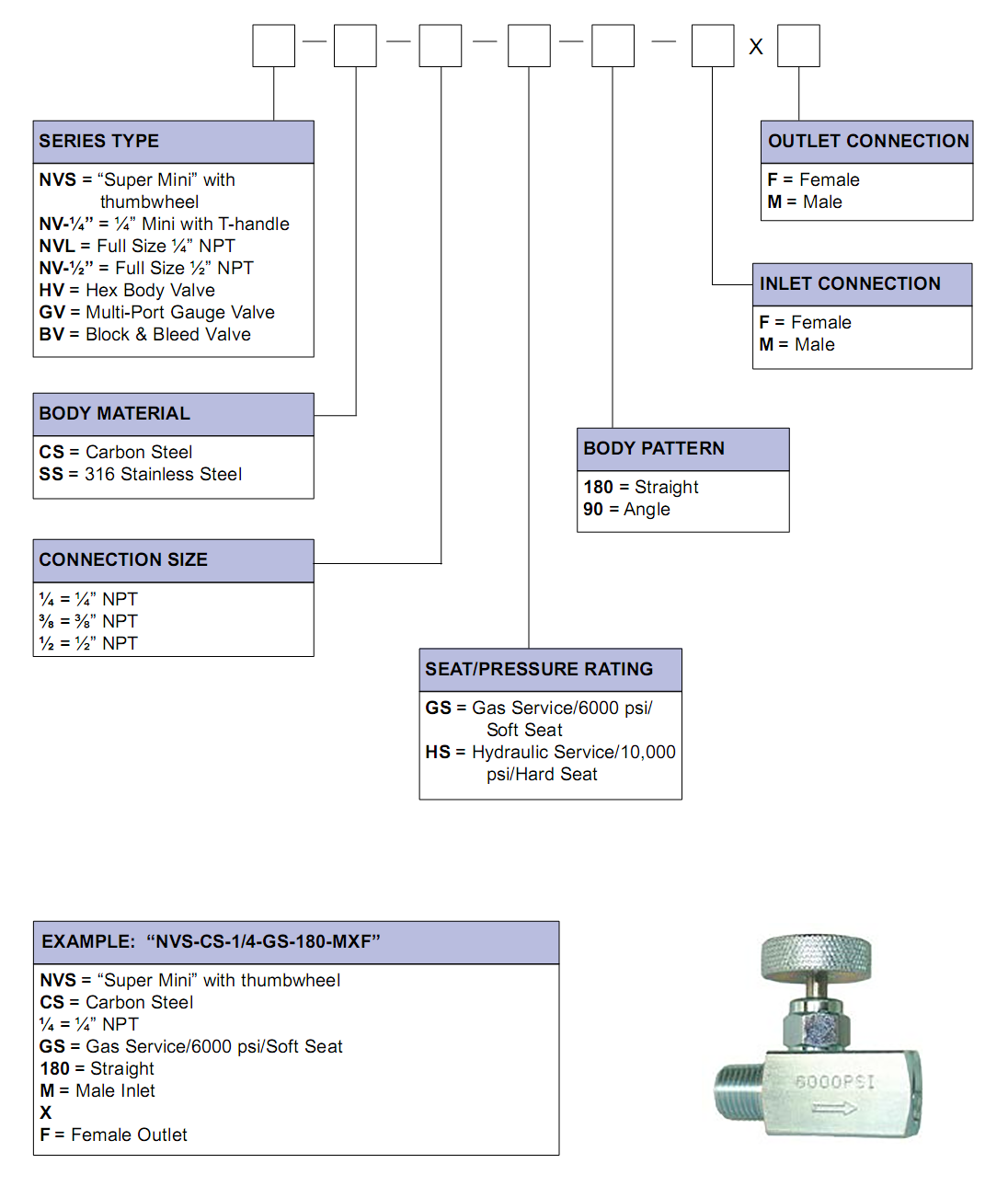 needle-valve-part-numbering-system