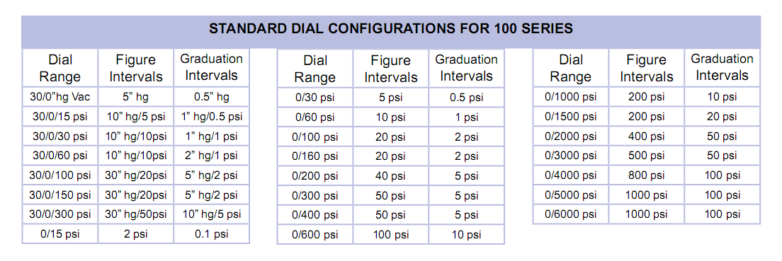 standard-dial-configuration-for-100-series