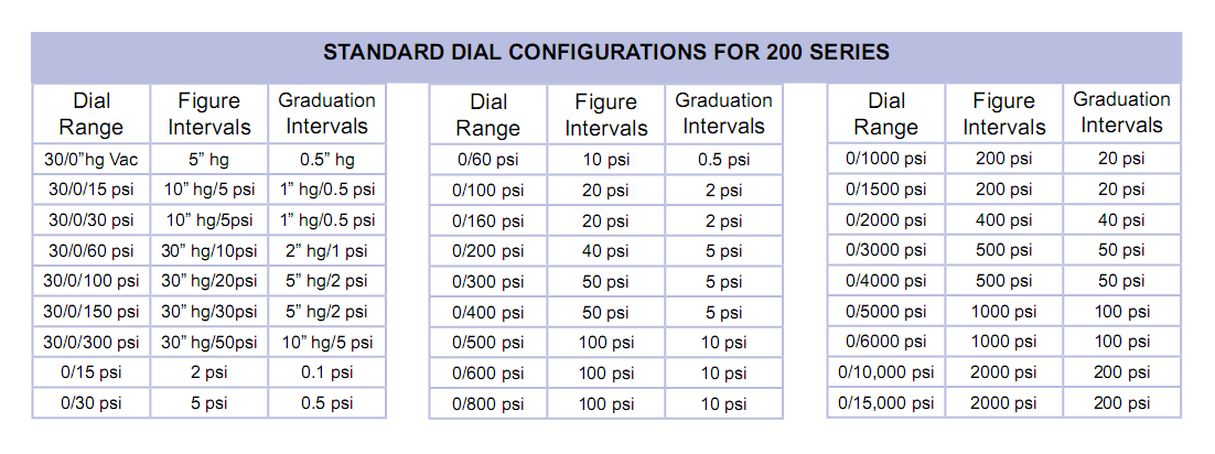 standard-dial-configurations-for-200-series