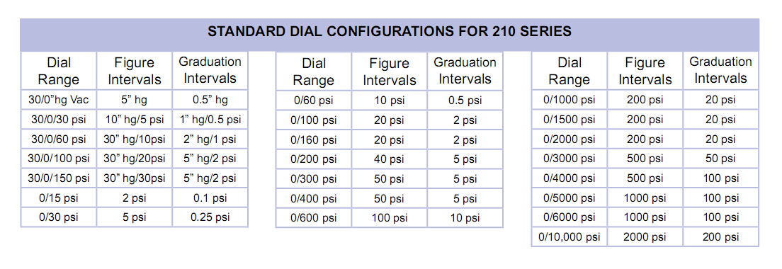 standard-dial-configurations-for-210-series