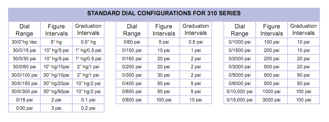 standard-dial-configurations-for-310-series