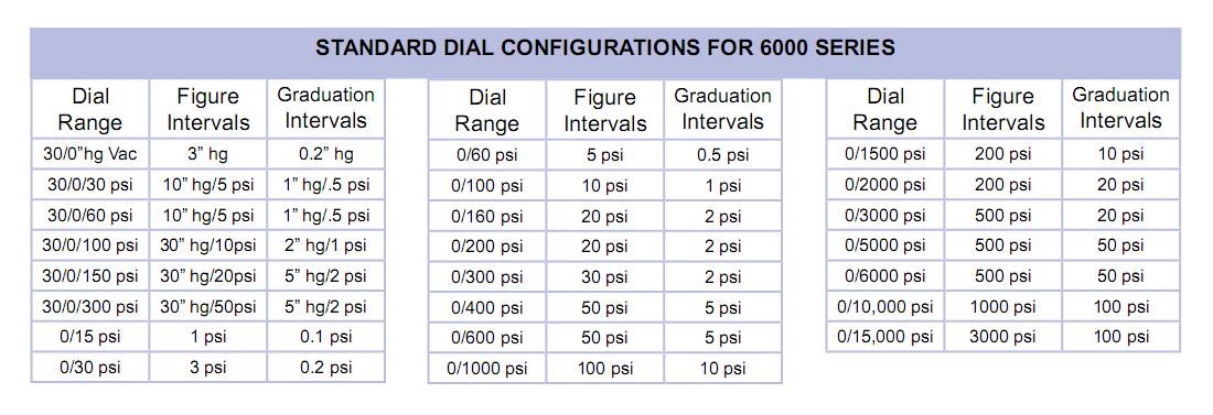 standard-dial-configurations-for-6000-series