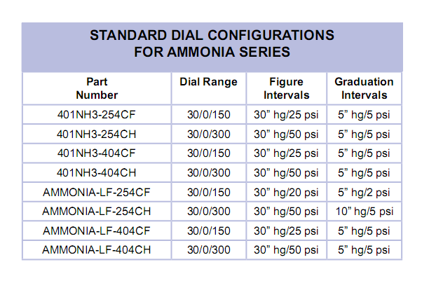 standard-dial-configurations-for-ammonia-series