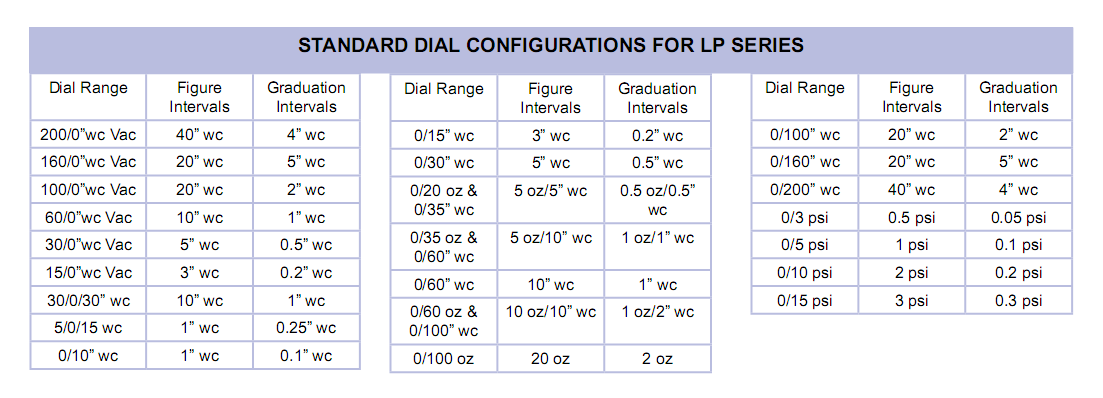 standard-dial-configurations-for-lp-series