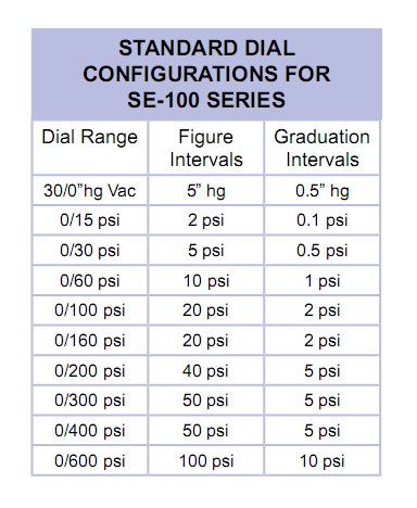 standard-dial-configurations-for-se-100-series