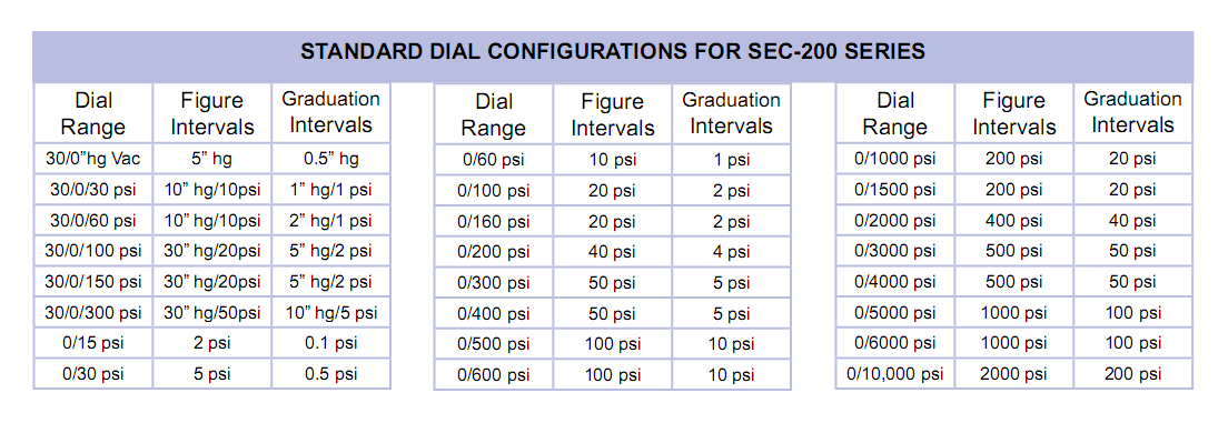 standard-dial-configurations-for-sec-200-series