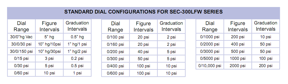 standard-dial-configurations-for-sec-300lfw-series