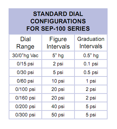 standard-dial-configurations-for-sep-100-series