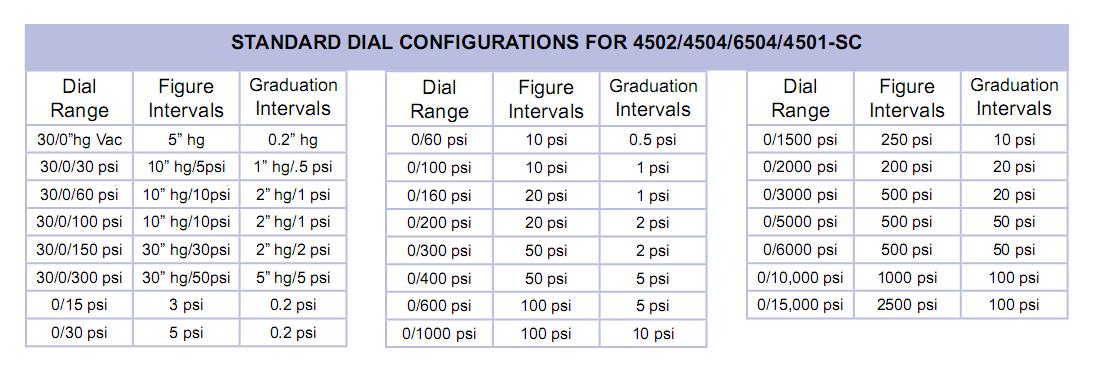standard-dial-configuratios-for-4502-4504-6504-4501-sc